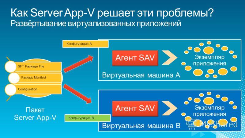 Пакет Server App-V Экземпляр приложения Агент SAV Экземпляр приложения Агент SAV Конфигурация A Конфигурация B