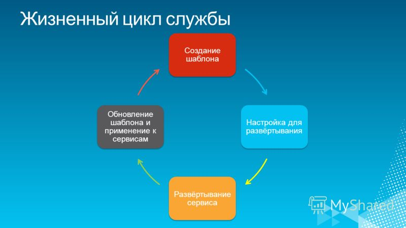 Создание шаблона Настройка для развёртывания Развёртывани е сервиса Обновление шаблона и применение к сервисам