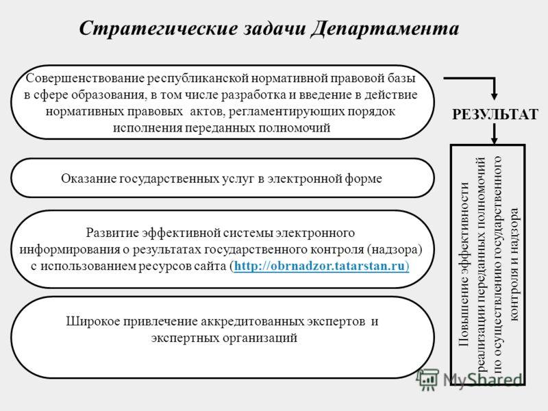 Стратегические задачи Департамента Развитие эффективной системы электронного информирования о результатах государственного контроля (надзора) с использованием ресурсов сайта (http://obrnadzor.tatarstan.ru)http://obrnadzor.tatarstan.ru) Совершенствова