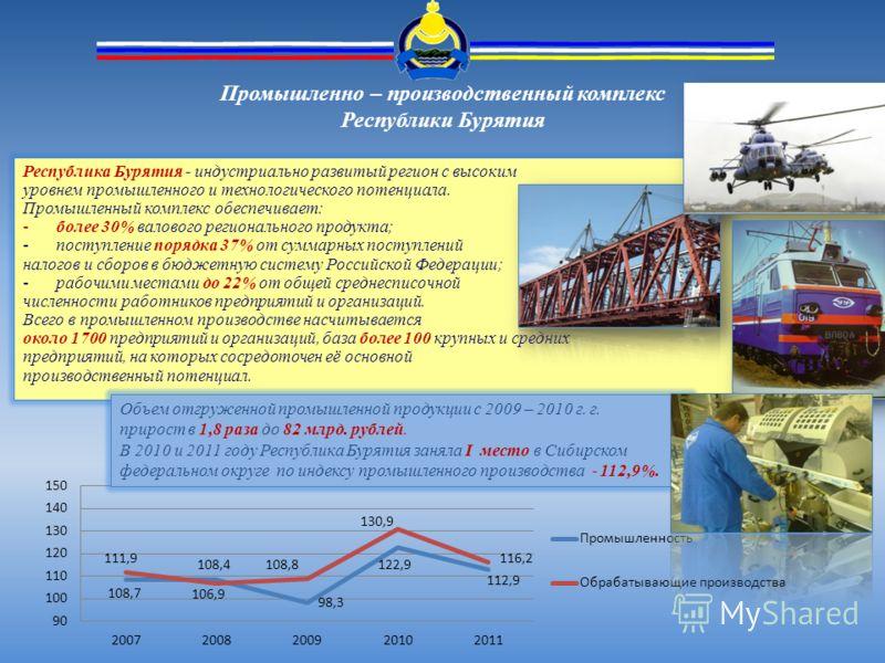 Промышленно – производственный комплекс Республики Бурятия Республика Бурятия - индустриально развитый регион с высоким уровнем промышленного и технологического потенциала. Промышленный комплекс обеспечивает: -более 30% валового регионального продукт