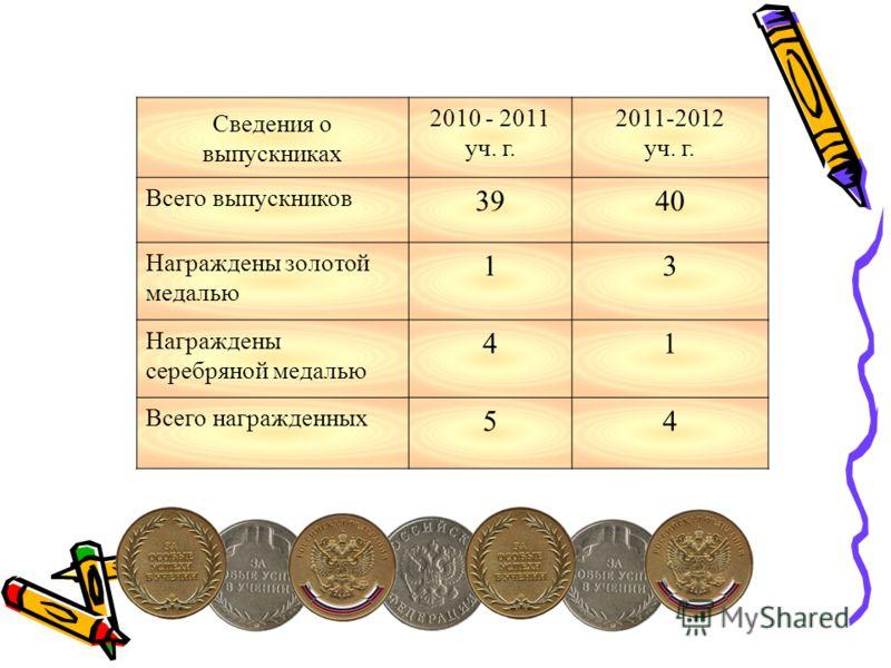 Сведения о выпускниках 2010 - 2011 уч. г. 2011-2012 уч. г. Всего выпускников 3940 Награждены золотой медалью 13 Награждены серебряной медалью 41 Всего награжденных 54