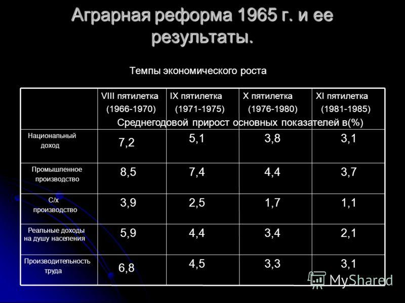 Аграрная реформа 1965 г. и ее результаты. 3,1 3,3 4,5 6,8 Производительность труда 2,1 3,4 4,4 5,9 Реальные доходы на душу населения 1,1 1,7 2,5 3,9 С/х производство 3,7 4,4 7,4 8,5 Промышленное производство 3,1 3,8 5,1 7,2 Национальный доход XI пяти