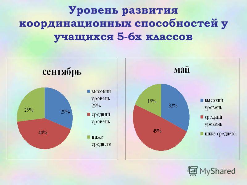 Уровень развития координационных способностей у учащихся 5-6х классов