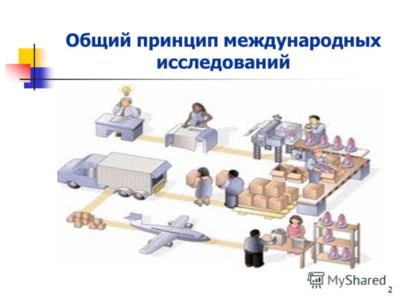 2 Общий принцип международных исследований Человеческие ресурсы лежат в основе экономического и социального развития стран, континентов, регионов и мира в целом
