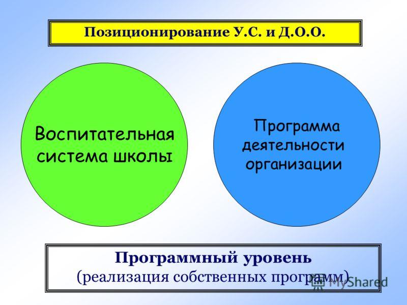 Воспитательная система школы Программа деятельности организации Программный уровень (реализация собственных программ) Позиционирование У.С. и Д.О.О.