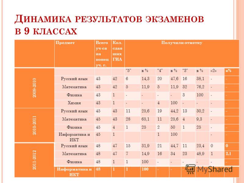 Д ИНАМИКА РЕЗУЛЬТАТОВ ЭКЗАМЕНОВ В 9 КЛАССАХ Предмет Всего уч-ся на конец уч. г. Кол. сдав ших ГИА Получили отметку 2009-2010 5в %4 3 «2» в% Русский язык4342614,32047,61638,1- - Математика4342511,95 3276,2- - Физика431----3100- - Химия431--4100--- - 2