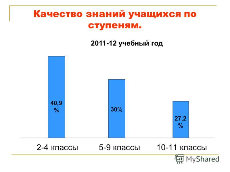 Качество знаний учащихся по ступеням. 2-4 классы 5-9 классы 10-11 классы 40,9 % 30% 27,2 % 2011-12 учебный год