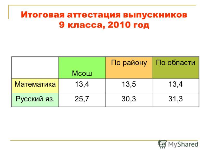 Итоговая аттестация выпускников 9 класса, 2010 год Мсош По районуПо области Математика13,413,513,4 Русский яз.25,730,331,3