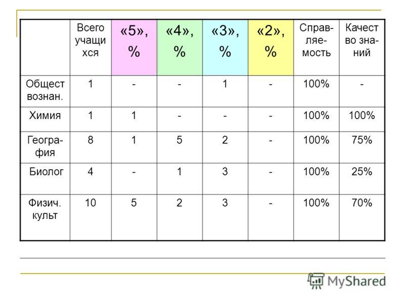 Всего учащи хся «5», % «4», % «3», % «2», % Справ- ляе- мость Качест во зна- ний Общест вознан. 1--1-100%- Химия11---100% Геогра- фия 8152-100%75% Биолог4-13-100%25% Физич. культ 10523-100%70%
