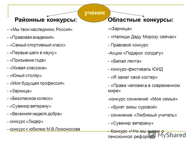 ученик Районные конкурсы: - «Мы твои наследники, Россия» - «Правовая академия» - «Самый спортивный класс» - «Первые шаги в науку» - «Призывник года» - «Живая классика» - «Юный столяр» - «Моя будущая профессия» - «Зарница» - «Безопасное колесо» - «Сув