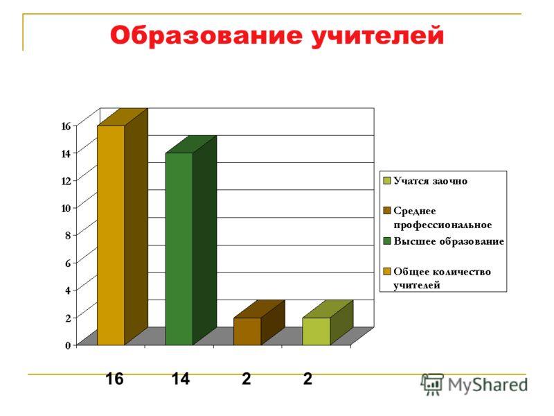 Образование учителей 16 14 2 2