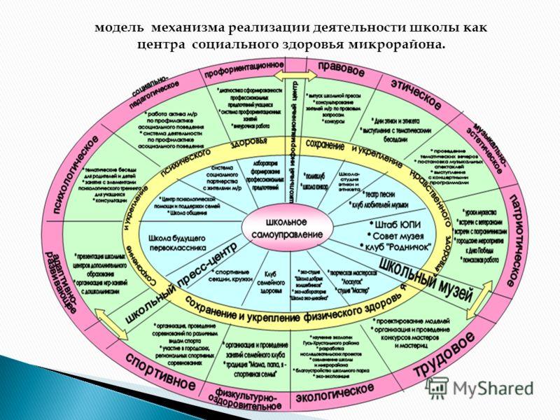 модель механизма реализации деятельности школы как центра социального здоровья микрорайона.