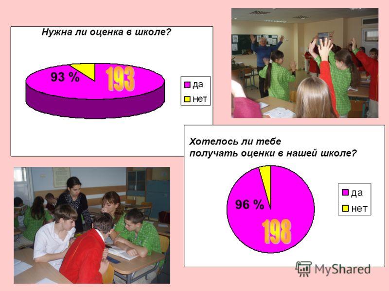 Нужна ли оценка в школе? Хотелось ли тебе получать оценки в нашей школе? 93 % 96 %