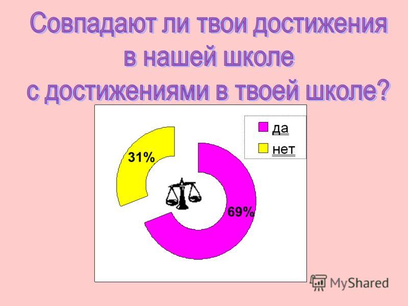 31% 69%
