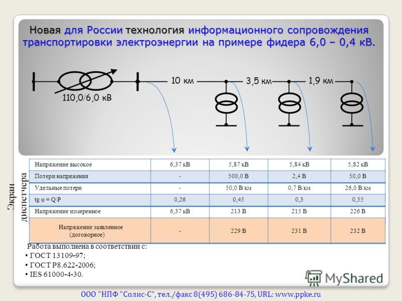 10 км 3,5 км 1,9 км 110,0 / 6,0 кВ Напряжение высокое6,37 кВ5,87 кВ5,84 кВ5,82 кВ Потери напряжения-500,0 В2,4 В50,0 В Удельные потери-50,0 В/км0,7 В/км26,0 В/км tg φ = Q\P0,260,450,30,55 Напряжение измеренное6,37 кВ213 В215 В226 В Напряжение заявлен