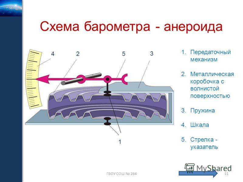 ГБОУ СОШ 26411 Схема барометра - анероида 333 333 333 333 333 33 1.Передаточный механизм 2.Металлическая коробочка с волнистой поверхностью 3.Пружина 4.Шкала 5.Стрелка - указатель 1 333 33 5 3 335 335 555 3 333 33 524