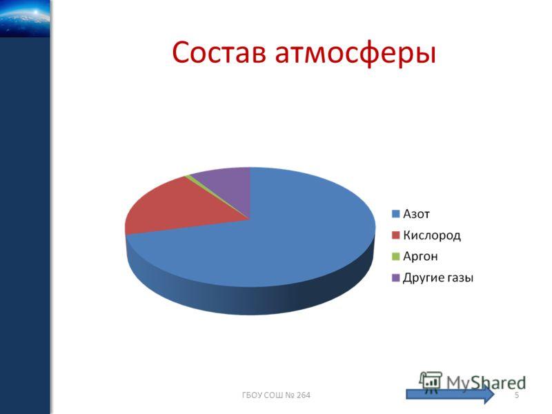 Состав атмосферы ГБОУ СОШ 2645