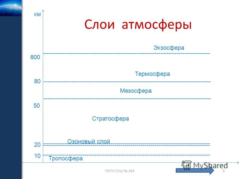 ------------------------------------------------------------------------------------ Слои атмосферы ГБОУ СОШ 2646 Озоновый слой Стратосфера Термосфера Экзосфера ------------------------------------------------------------------------------------ 10 2