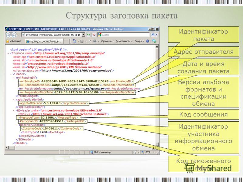 Структура заголовка пакета Идентификатор пакета Адрес отправителя Дата и время создания пакета Версии альбома форматов и спецификации обмена Код сообщения Идентификатор участника информационного обмена Код таможенного поста