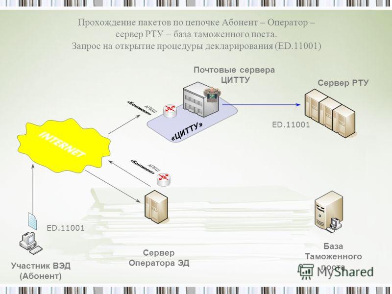 «ЦИТТУ» Прохождение пакетов по цепочке Абонент – Оператор – сервер РТУ – база таможенного поста. Запрос на открытие процедуры декларирования (ED.11001) Участник ВЭД (Абонент) Сервер Оператора ЭД База Таможенного поста Сервер РТУ Почтовые сервера ЦИТТ