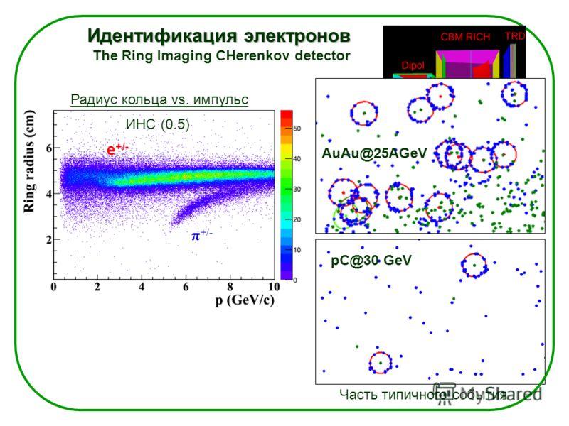 Идентификация электронов Идентификация электронов The Ring Imaging CHerenkov detector Часть типичного события Радиус кольца vs. импульс ИНС (0.5) e +/- π +/- pC@30 GeV AuAu@25AGeV