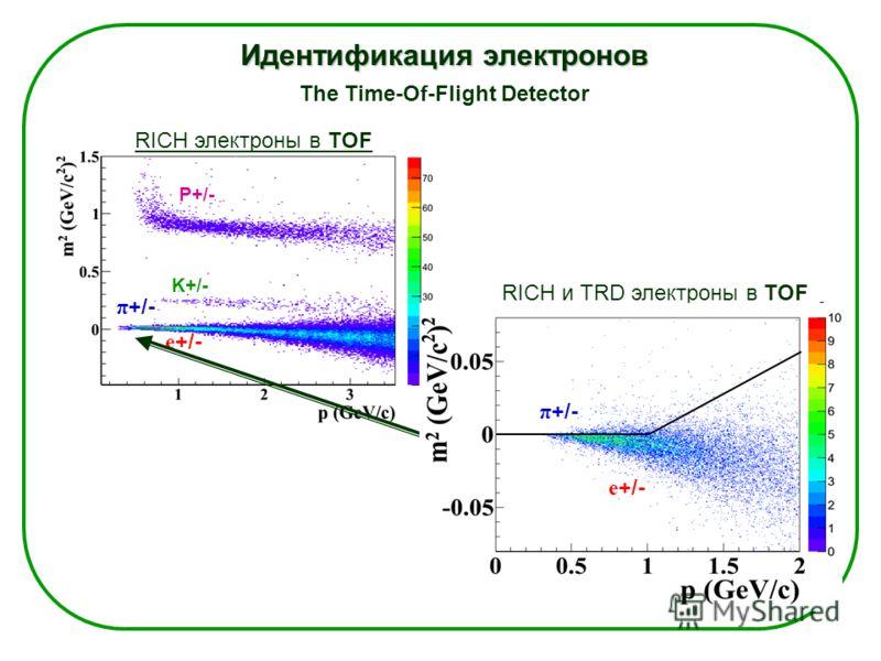 Идентификация электронов The Time-Of-Flight Detector π +/- RICH электроны в TOF P+/- K+/- e +/- RICH и TRD электроны в TOF π +/- e +/- π +/- e +/-