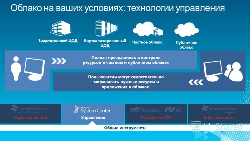13 Пользователи могут самостоятельно запрашивать нужные ресурсы и приложения в облаках. ИдентификацияУправлениеРазработка ПОВиртуализация Общие инструменты Полная прозрачность и контроль ресурсов в частном и публичном облаках Публичное облако Частное