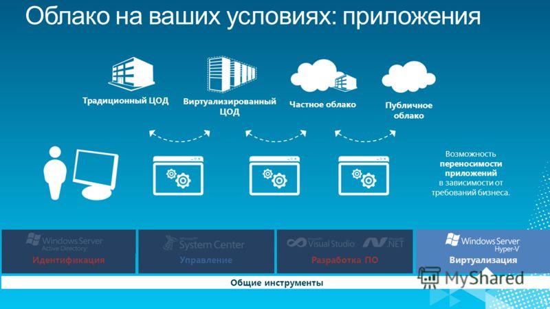 15 Возможность переносимости приложений в зависимости от требований бизнеса. ИдентификацияУправлениеРазработка ПОВиртуализация Общие инструменты Публичное облако Частное облако Виртуализированный ЦОД Традиционный ЦОД