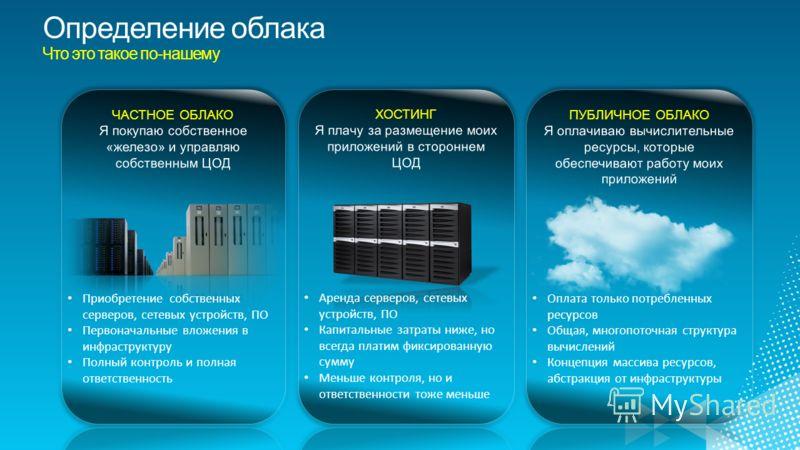 Определение облака Что это такое по-нашему Приобретение собственных серверов, сетевых устройств, ПО Первоначальные вложения в инфраструктуру Полный контроль и полная ответственность Аренда серверов, сетевых устройств, ПО Капитальные затраты ниже, но