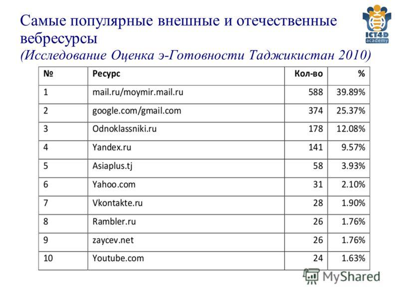 Самые популярные внешные и отечественные вебресурсы (Исследование Оценка э-Готовности Таджикистан 2010)