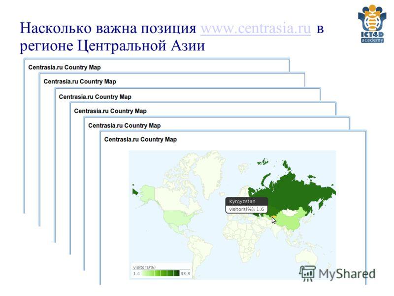 Насколько важна позиция www.centrasia.ru в регионе Центральной Азииwww.centrasia.ru