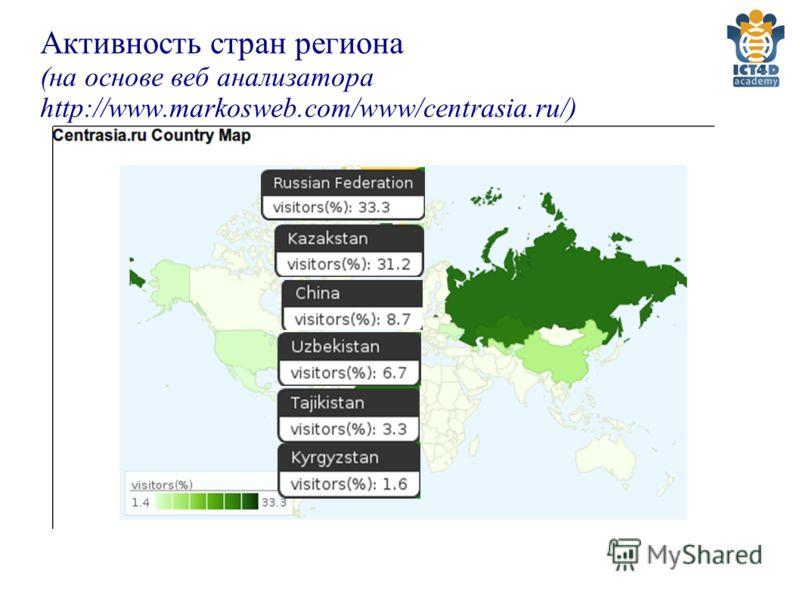 Активность стран региона (на основе веб анализатора http://www.markosweb.com/www/centrasia.ru/)