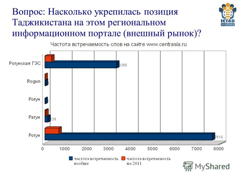 Вопрос: Насколько укрепилась позиция Таджикистана на этом региональном информационном портале (внешный рынок)?