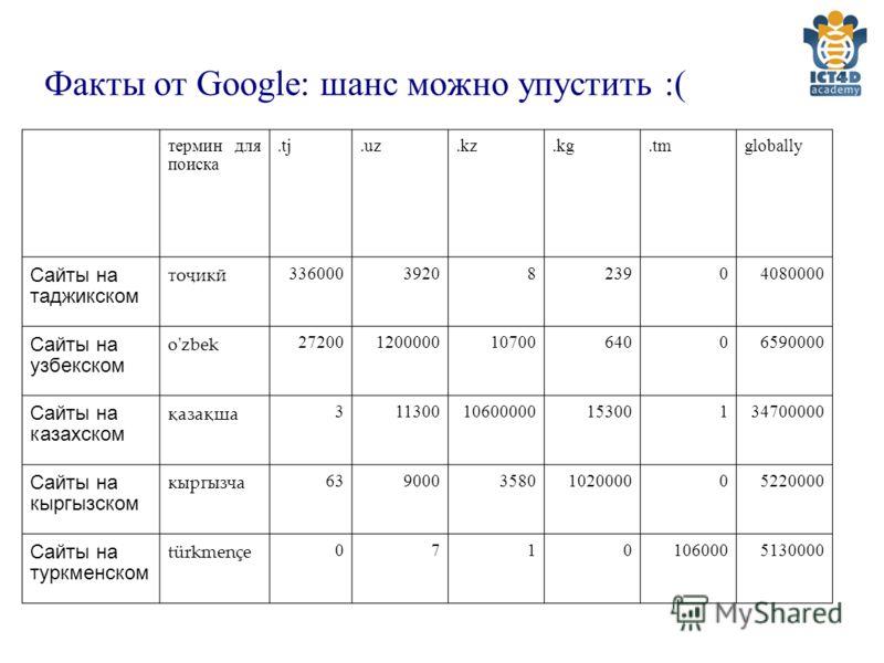 Факты от Google: шанс можно упустить :( термин для поиска.tj.uz.kz.kg.tmglobally Сайты на таджикском тоҷикӣ 3360003920823904080000 Сайты на узбекском o'zbek 2720012000001070064006590000 Сайты на казахском қазақша 3113001060000015300134700000 Сайты на