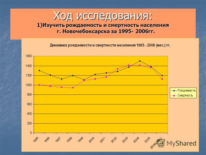 Ход исследования: 1)Изучить рождаемость и смертность населения г. Новочебоксарска за 1995- 2006гг.