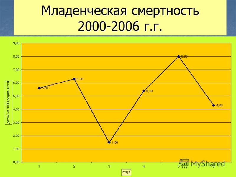 Младенческая смертность 2000-2006 г.г.