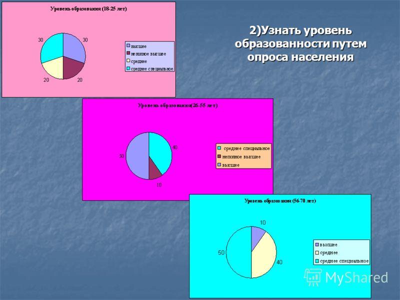 2)Узнать уровень образованности путем опроса населения