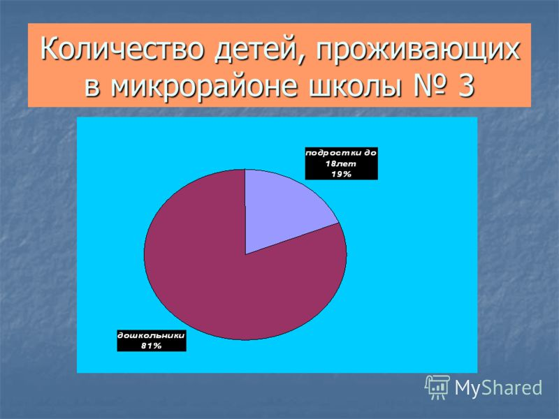 Количество детей, проживающих в микрорайоне школы 3
