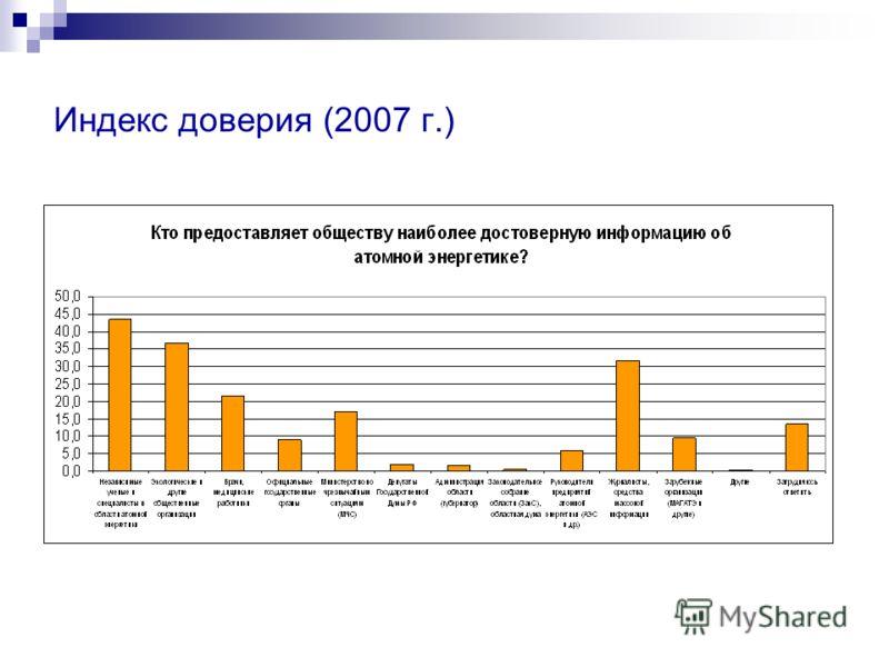 Индекс доверия (2007 г.)