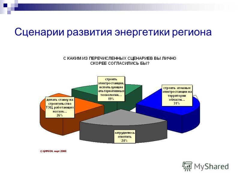 Сценарии развития энергетики региона