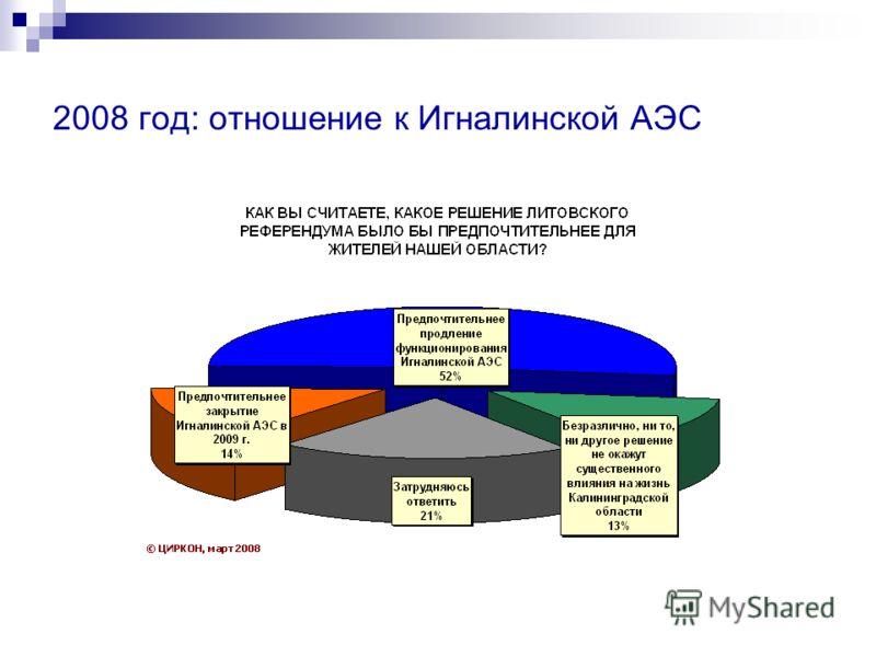 2008 год: отношение к Игналинской АЭС