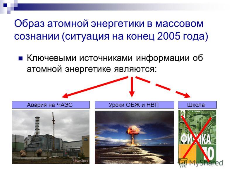Образ атомной энергетики в массовом сознании (ситуация на конец 2005 года) Ключевыми источниками информации об атомной энергетике являются: Авария на ЧАЭСУроки ОБЖ и НВПШкола