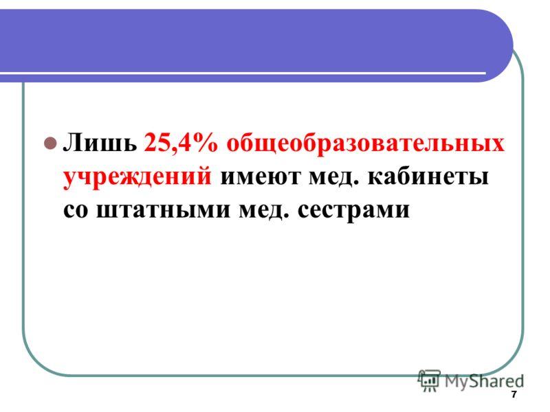 7 Лишь 25,4% общеобразовательных учреждений имеют мед. кабинеты со штатными мед. сестрами