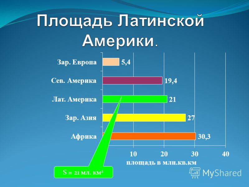 . S = 21 мл. км 2