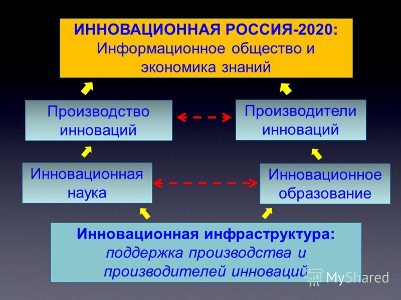 ИННОВАЦИОННАЯ РОССИЯ-2020: Информационное общество и экономика знаний Производство инноваций Производители инноваций Инновационная наука Инновационное образование Инновационная инфраструктура: поддержка производства и производителей инноваций