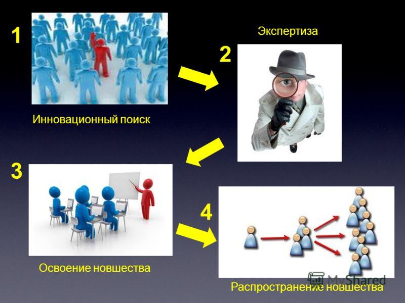 1 4 3 2 Инновационный поиск Распространение новшества Освоение новшества Экспертиза