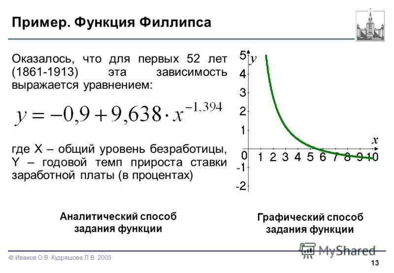 13 Иванов О.В. Кудряшова Л.В. 2005 Пример. Функция Филлипса Оказалось, что для первых 52 лет (1861-1913) эта зависимость выражается уравнением: где X – общий уровень безработицы, Y – годовой темп прироста ставки заработной платы (в процентах) Аналити