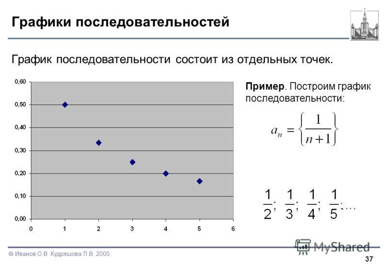 37 Иванов О.В. Кудряшова Л.В. 2005 Графики последовательностей График последовательности состоит из отдельных точек. Пример. Построим график последовательности: