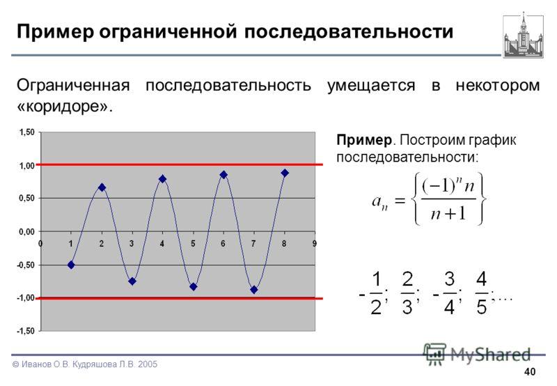 40 Иванов О.В. Кудряшова Л.В. 2005 Пример ограниченной последовательности Ограниченная последовательность умещается в некотором «коридоре». Пример. Построим график последовательности: