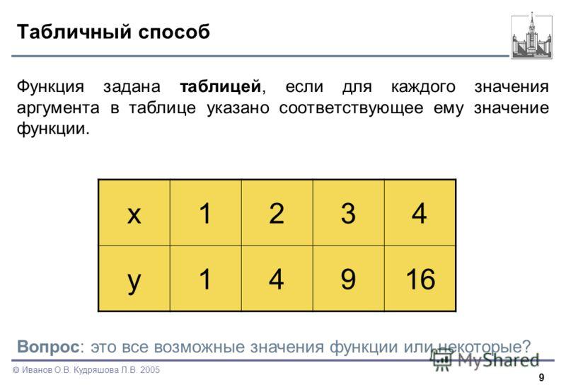 9 Иванов О.В. Кудряшова Л.В. 2005 Табличный способ Функция задана таблицей, если для каждого значения аргумента в таблице указано соответствующее ему значение функции. x1234 y14916 Вопрос: это все возможные значения функции или некоторые?